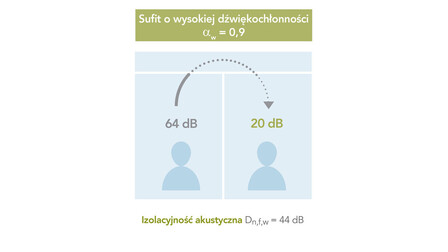 campaign illustration, db campaign, db range, office, sound insulation, sound absorption, high sound absorption illustration, PL